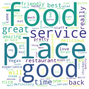 Restaurant Reviews Wordcloud